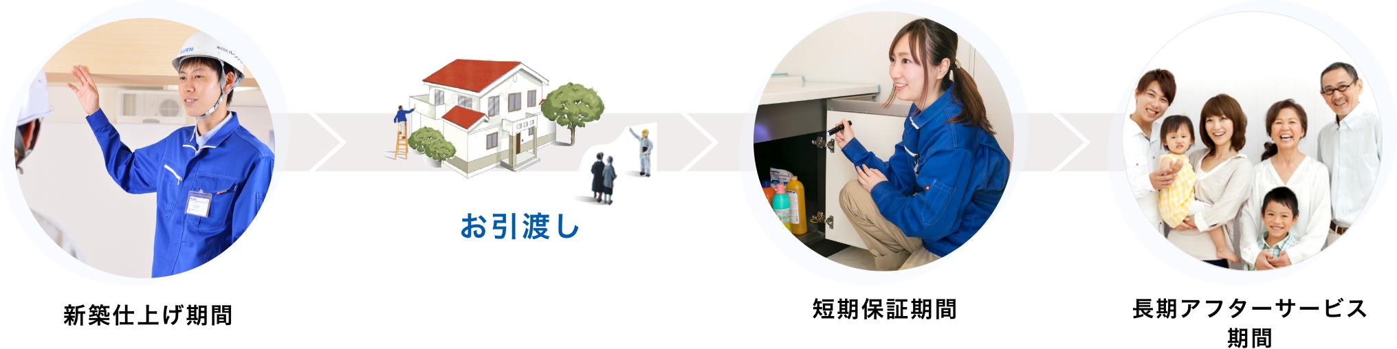新築仕上げ期間 お引渡し 短期保証期間 長期アフターサービス期間